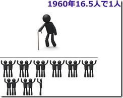 年金は1960年で16.5人で1人を支えていました